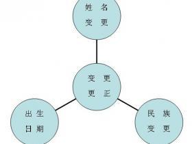 [户口]湖北省户口办理:变更民族成份办理流程