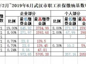 2019年2月起,武汉社保最低缴费标准降为1330.81元,降低8.16元