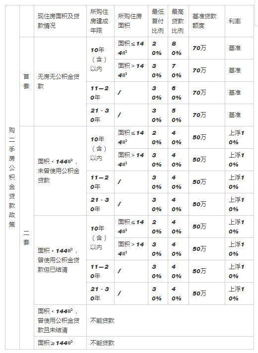 2019年武汉公积金贷款政策整理,两套房最高能贷120万,攻略来了~