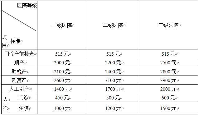 武汉生育保险报销比例(2019)